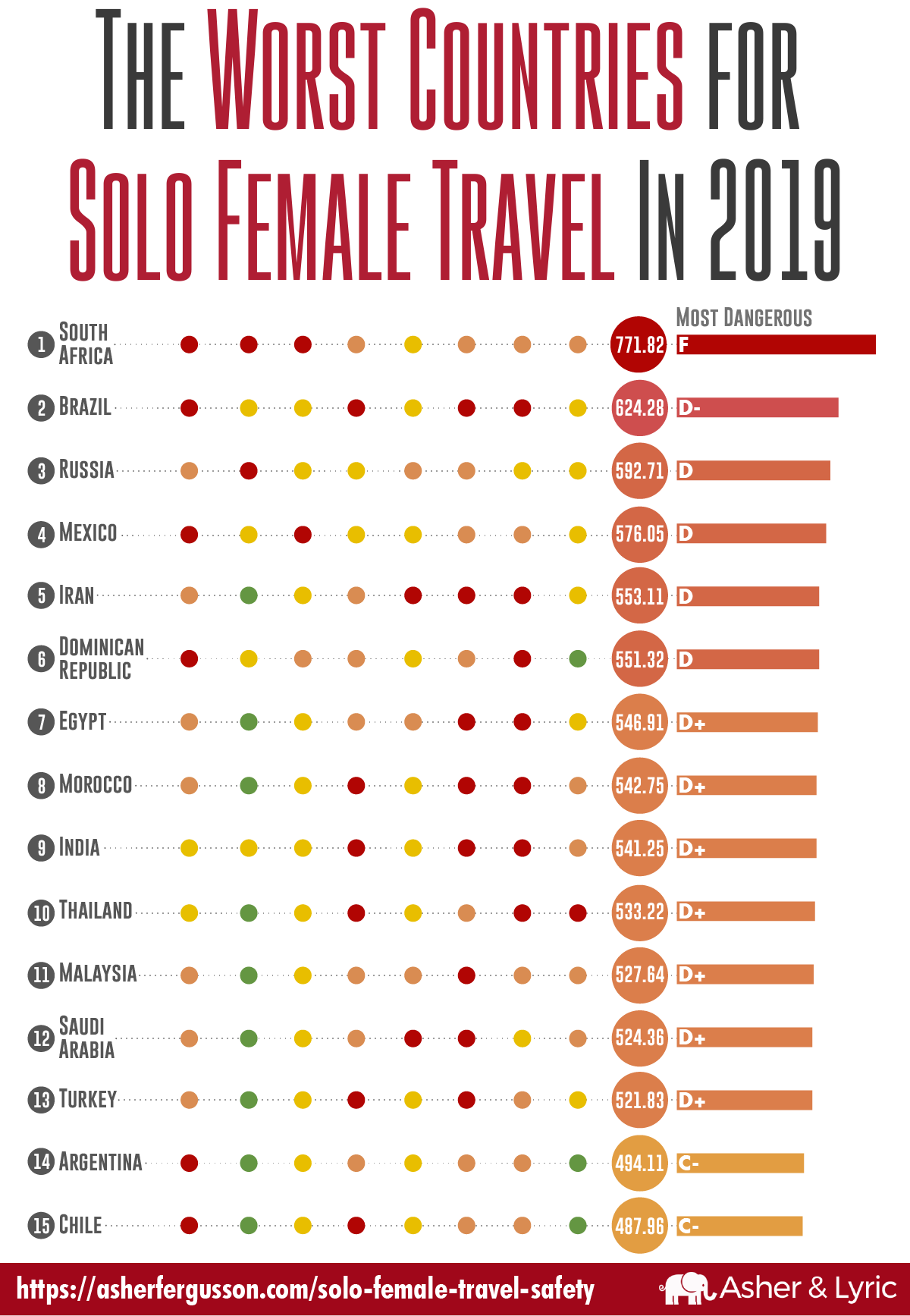 The Worst Safest Countries For Solo Female Travel In 2019 We