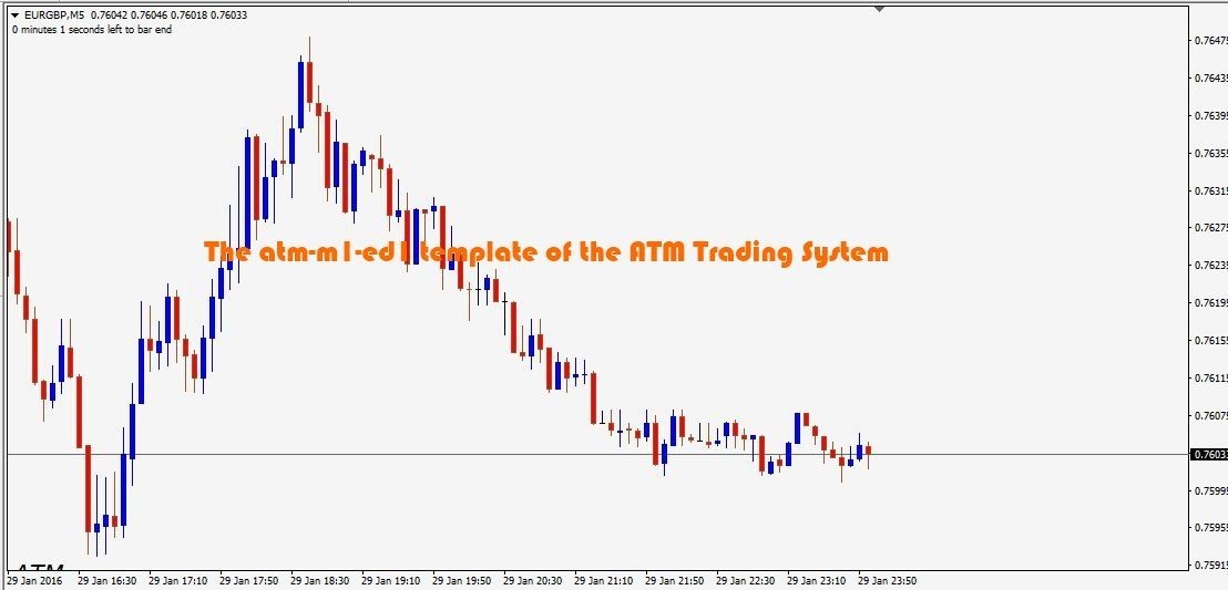 Learn To Trade Forex Trading Forex Currency Learning