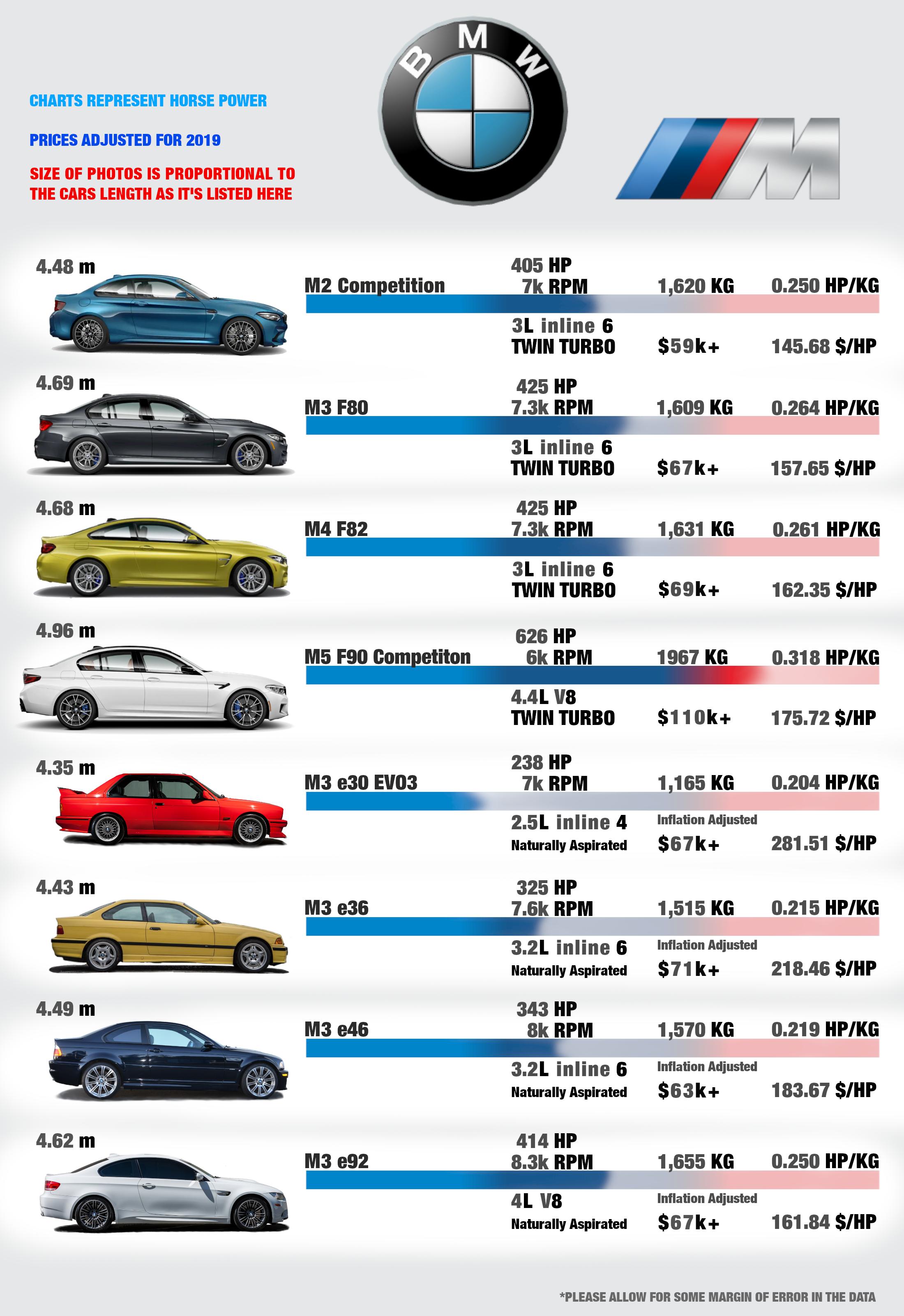 M Cars Comparison Chart [OC] Coole autos, Autos