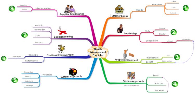 8 Quality Management Principles Free Mind Map Download