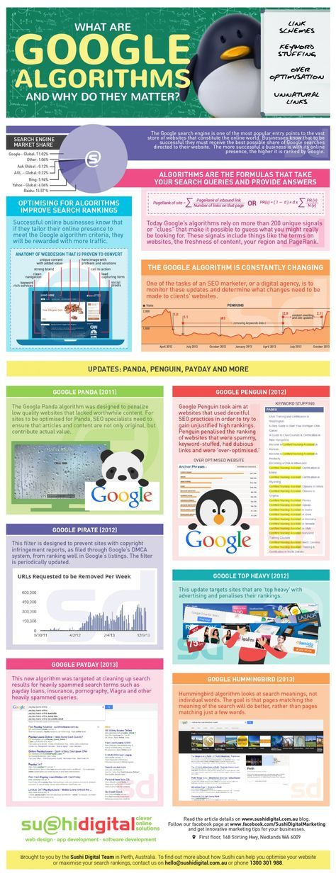 Infografía que explica que son los algoritmos de Google y su importancia en cuanto a posicionamiento web. What are Google Algorithms and why Do They Matter? - Infographic