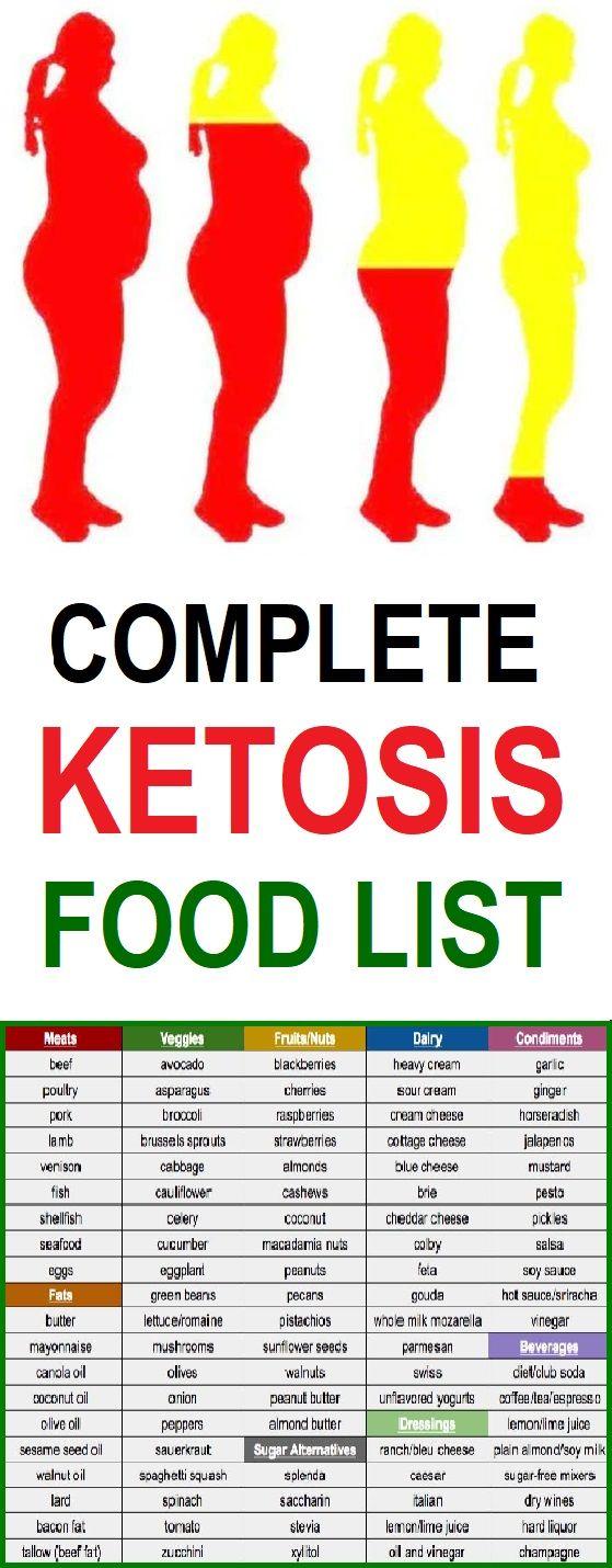 Ketosis Food List Ketosis Food List Ketosis Recipes Food Lists