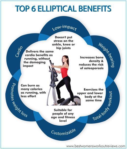 10 Week Home Workout Plan Elliptical Benefits Elliptical