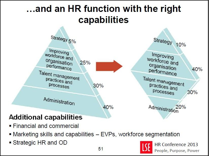 For HR to drive Org Design, Workforce Planning and HR