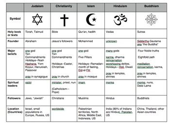 World religions include Buddhism, Christianity, Islam. History and the foundations of world religions