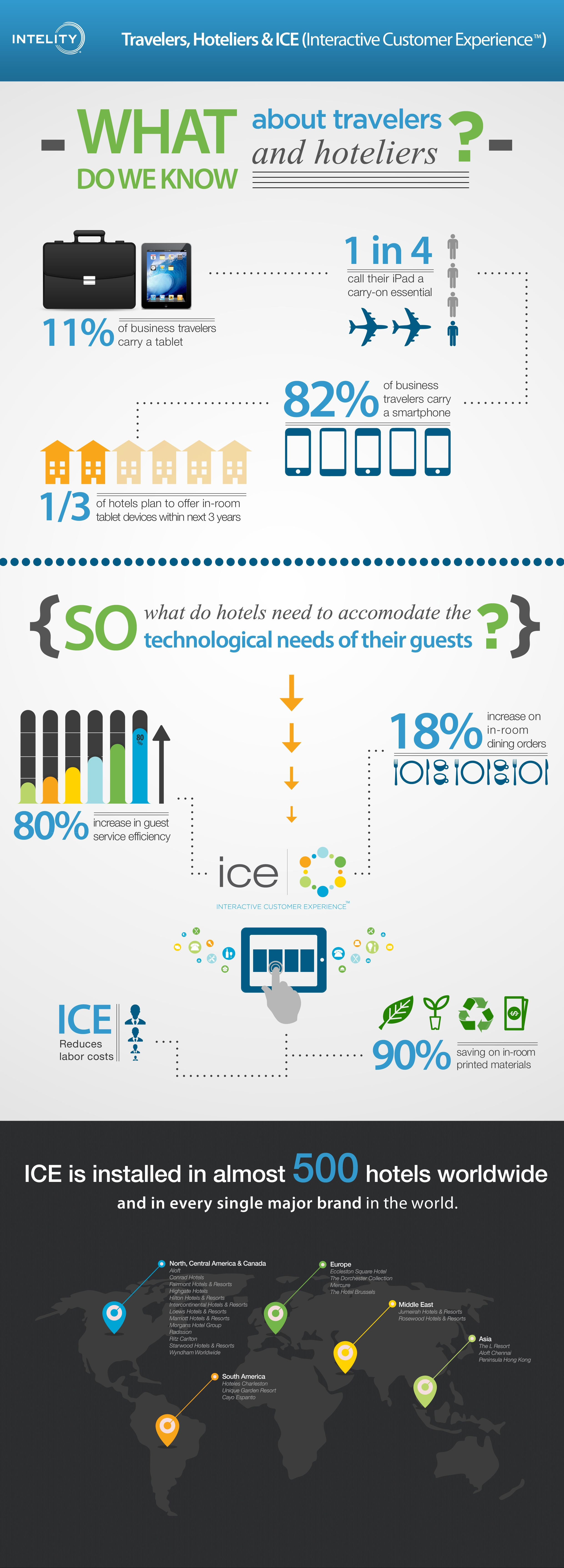 A Look at Travelers, Hoteliers and Technology (#Infographic by @Intelity)