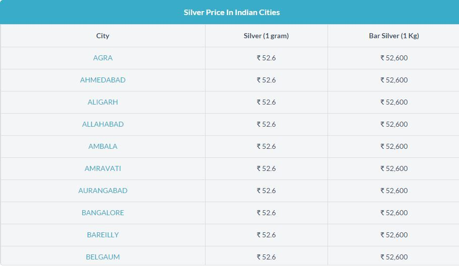 Today Silver Price In India Silver Rate Silver Prices Silver