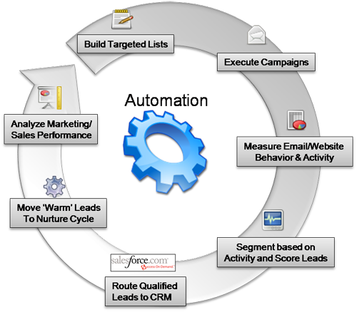 Marketing Automation Solutions or software is that department of an organization where the new ideas are to be invented, on how to run your organization more effectively and efficiently and to make your business sell like ebay.
