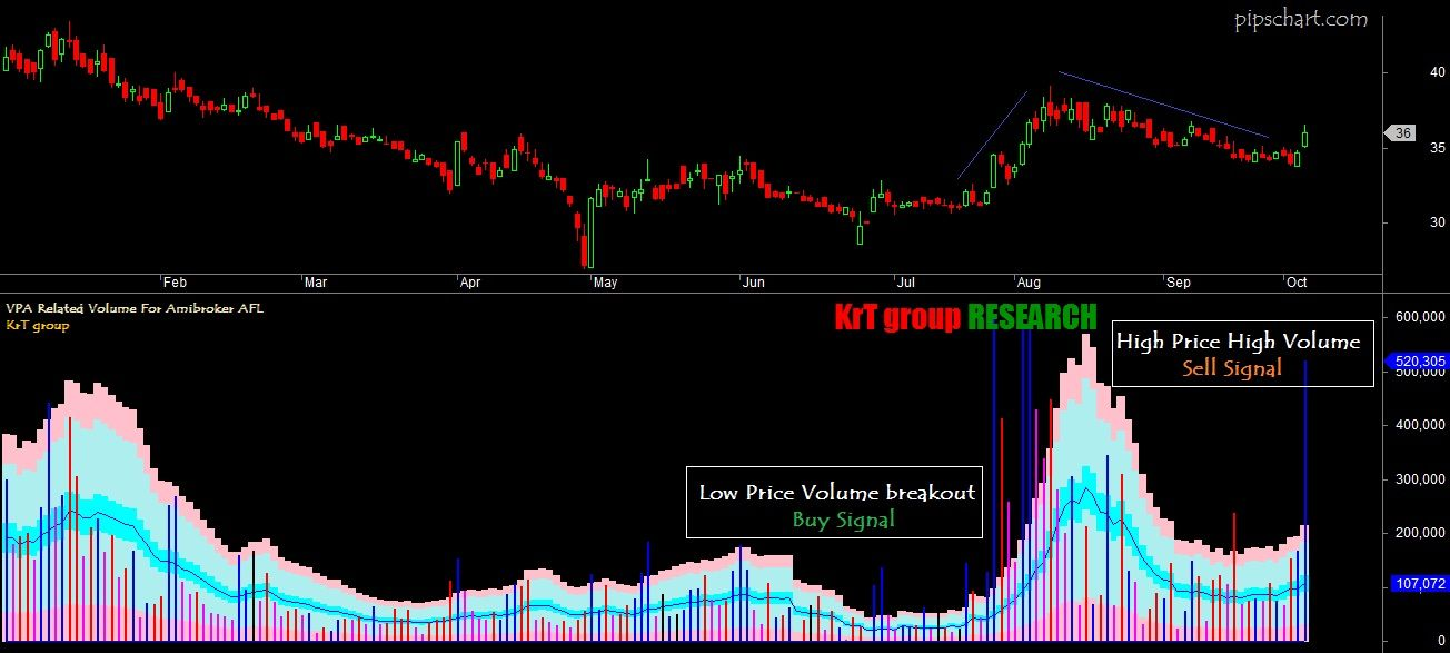 Volume Price Analysis Vpa Related Vol Afl For Dynamic Trading