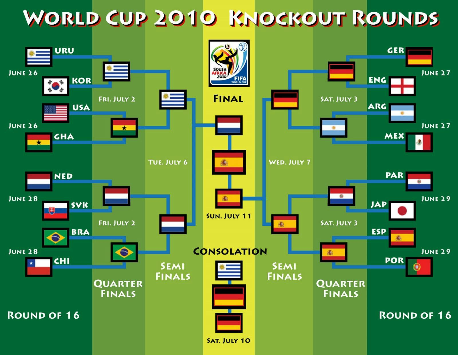 Fifa World Cup 2010 Bracket Knockout Stage
