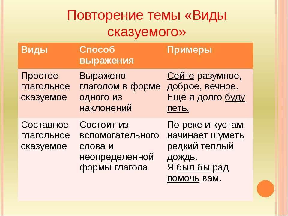 Диктант для 8 класса по теме типы сказуемых
