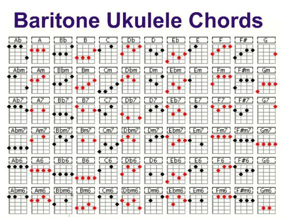 Ukulele Chord Chart Posters - Busy Bee Kids by Sally Utley TpT