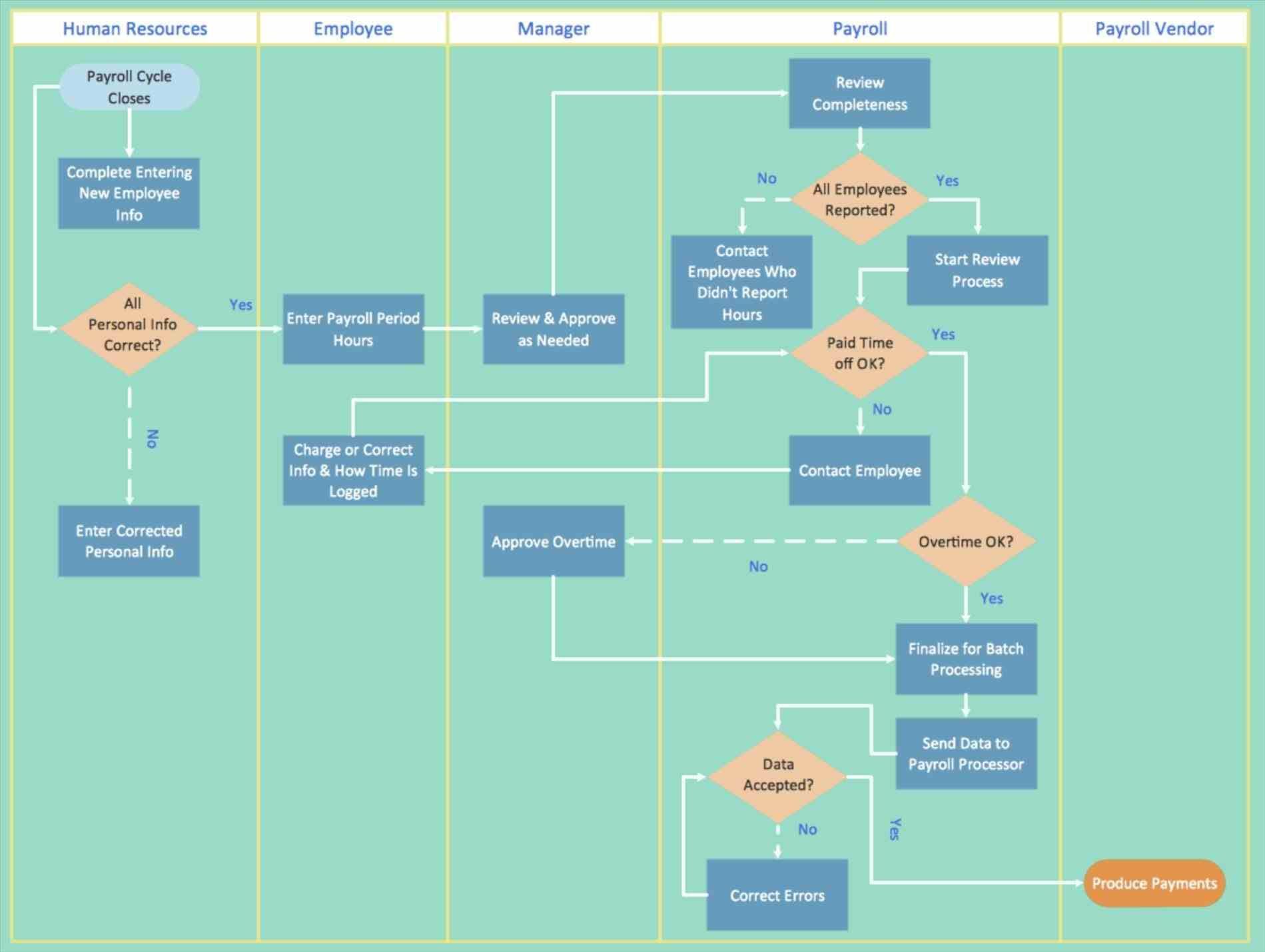 medium resolution of swim swimlane flowchart template excel lane flowchart symbols warehouse flow chart example workflow diagram process warehouse swimlane flowchart template