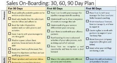 Sales Onboarding 30 60 90 Day Plan Brian Groth Linkedin How To Plan 90 Day Plan Business Planning
