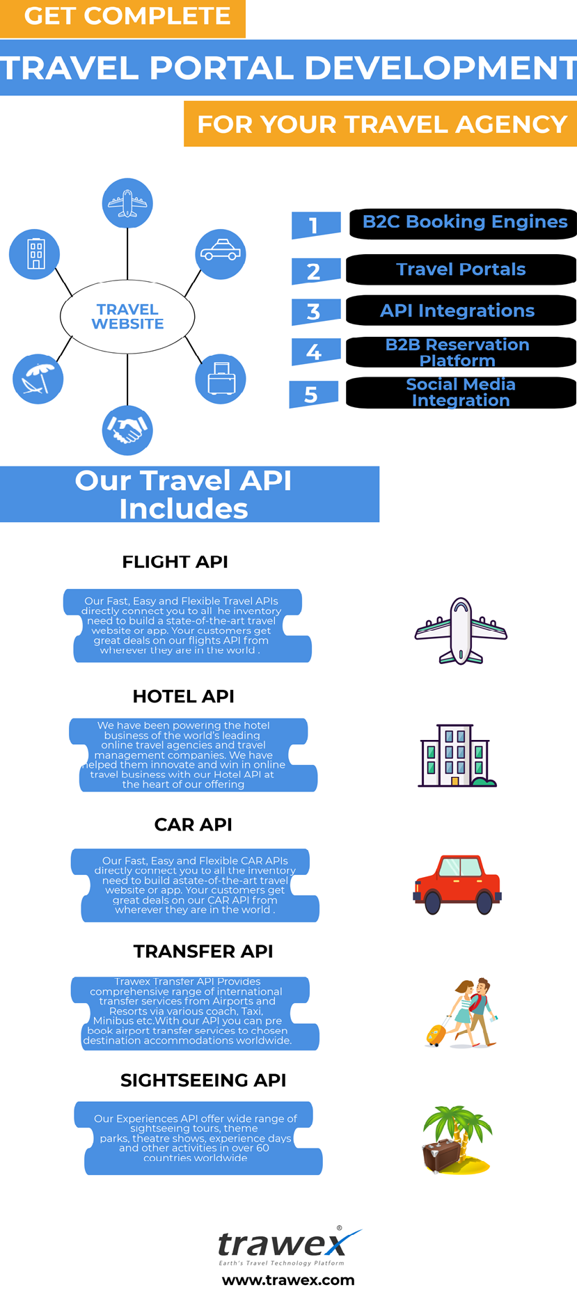 Trawex Provides Travel Xml Api Integration For Travel Companies