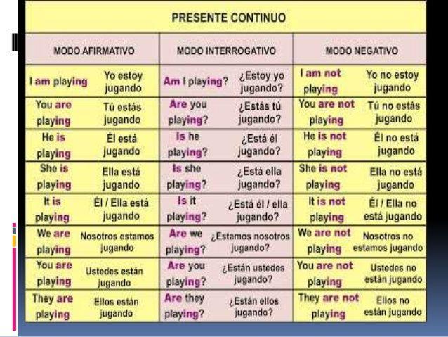Imagen Relacionada Como Aprender Ingles Basico Presente Continuo Verbos Ingles