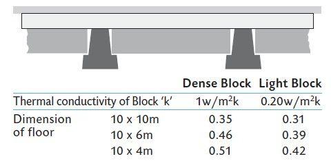 Beam Block Floors 155mm 220mm Mexboro Concrete Flooring House Flooring Concrete