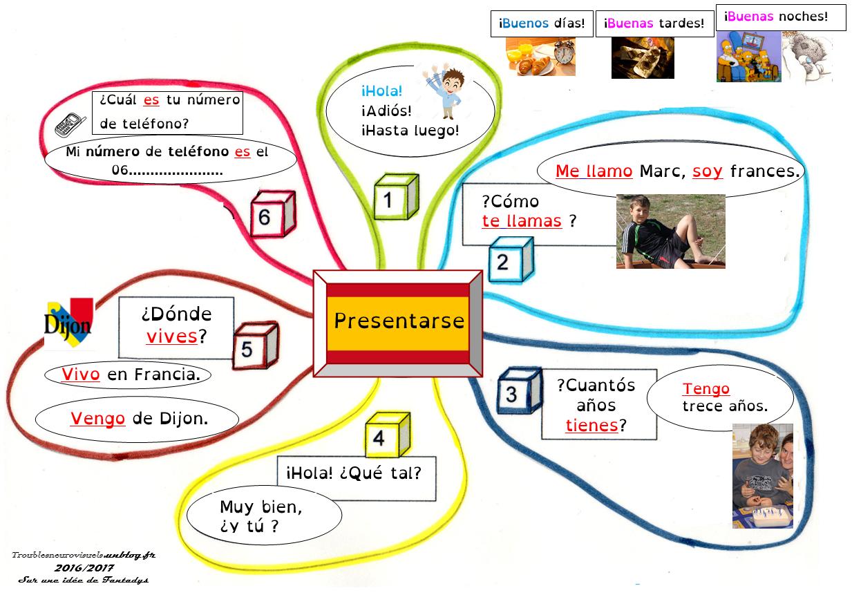 Préférence SDP, Troubles Neurovisuels et Dys » Se présenter (Espagnol  UM76