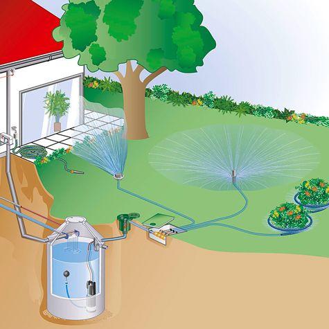 Photo of Bewässerungssysteme | selbst.de