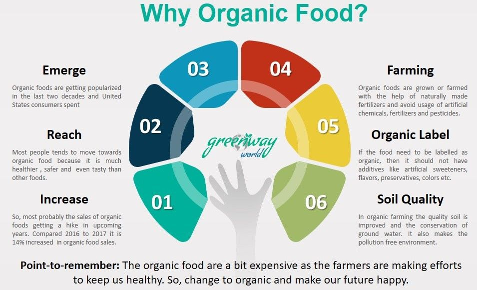 Organic foods are emerging over the past two decades Organic foods