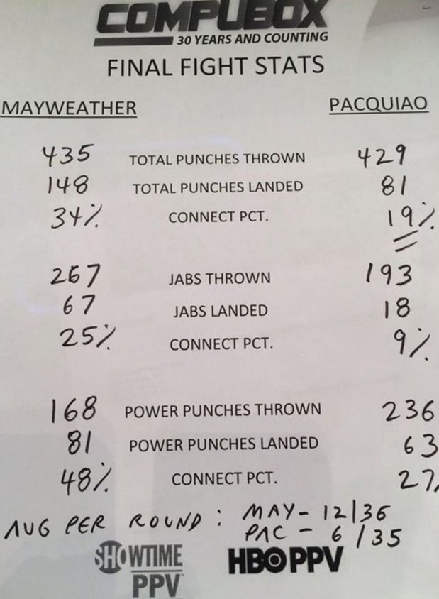 [Foto] ¿Por qué Floyd Mayweather venció a Manny Pacquiao?.May 04, 2015.