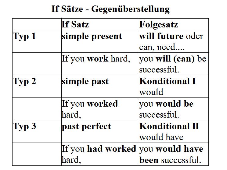 If Sätze Typ I - III Gegenüberstelllung Englisch Übungen - Regeln ...