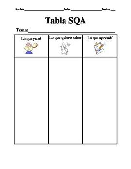 Kwl Chart Tabla Sqa Spanish  Social Studies Spanish And Dual