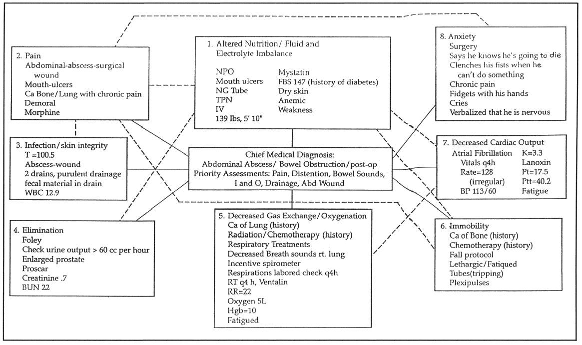 Concept Map Example Nursing.Concept Map Template For Nurses Step 4 Nursing Interventions And