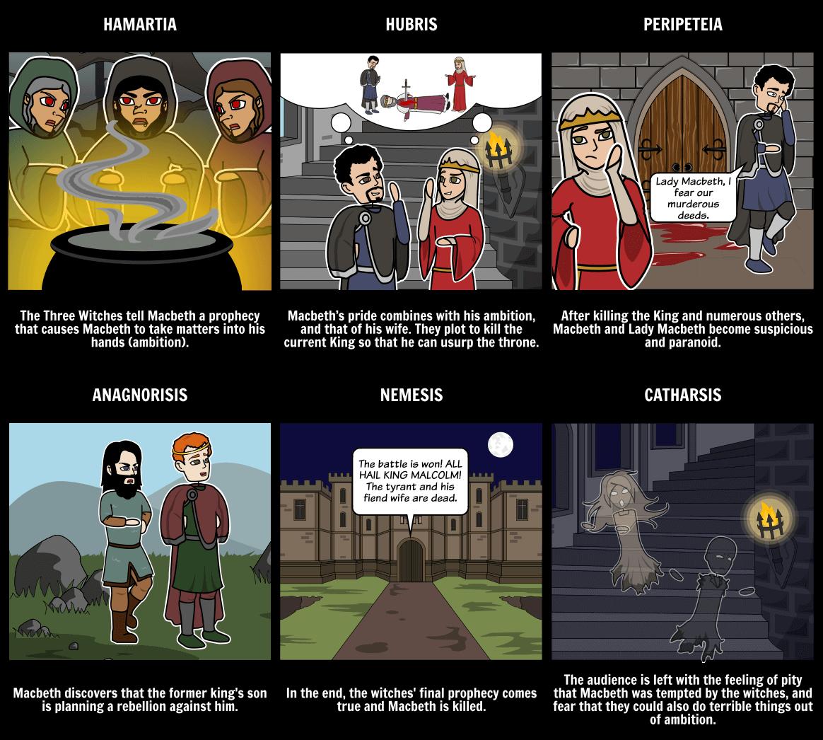 StoryboardThat Digital Storytelling. Use to create