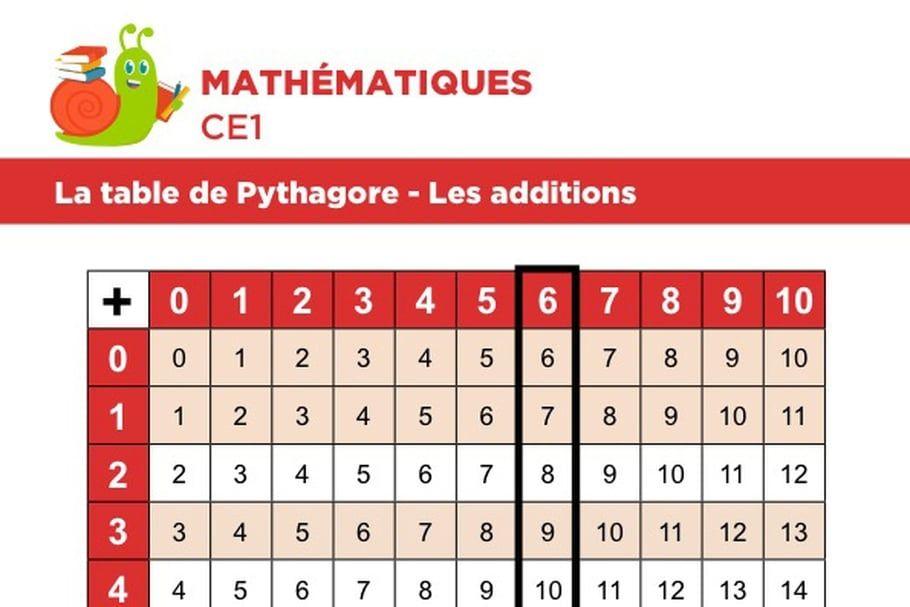 La Table De Pythagore Exemple Avec Une Addition Table De Pythagore Mathematique Ce1 Pythagore