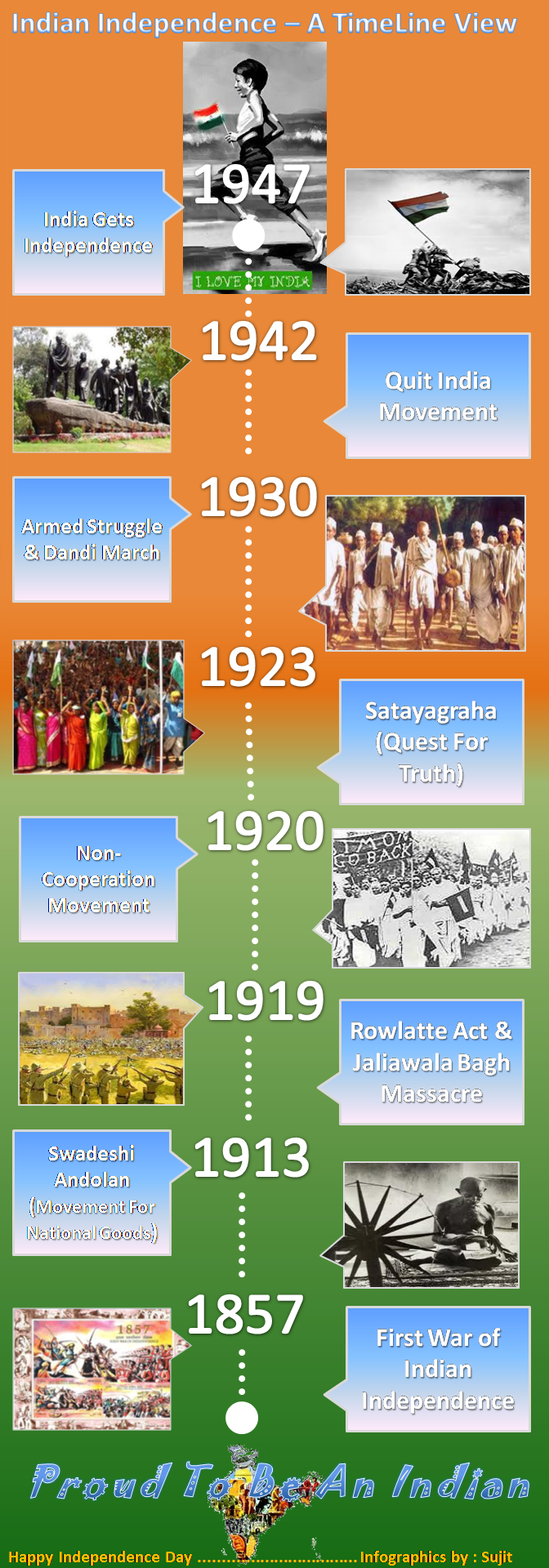 Infographics of Indian Independence in Timeline View ~~~~~ Feeling