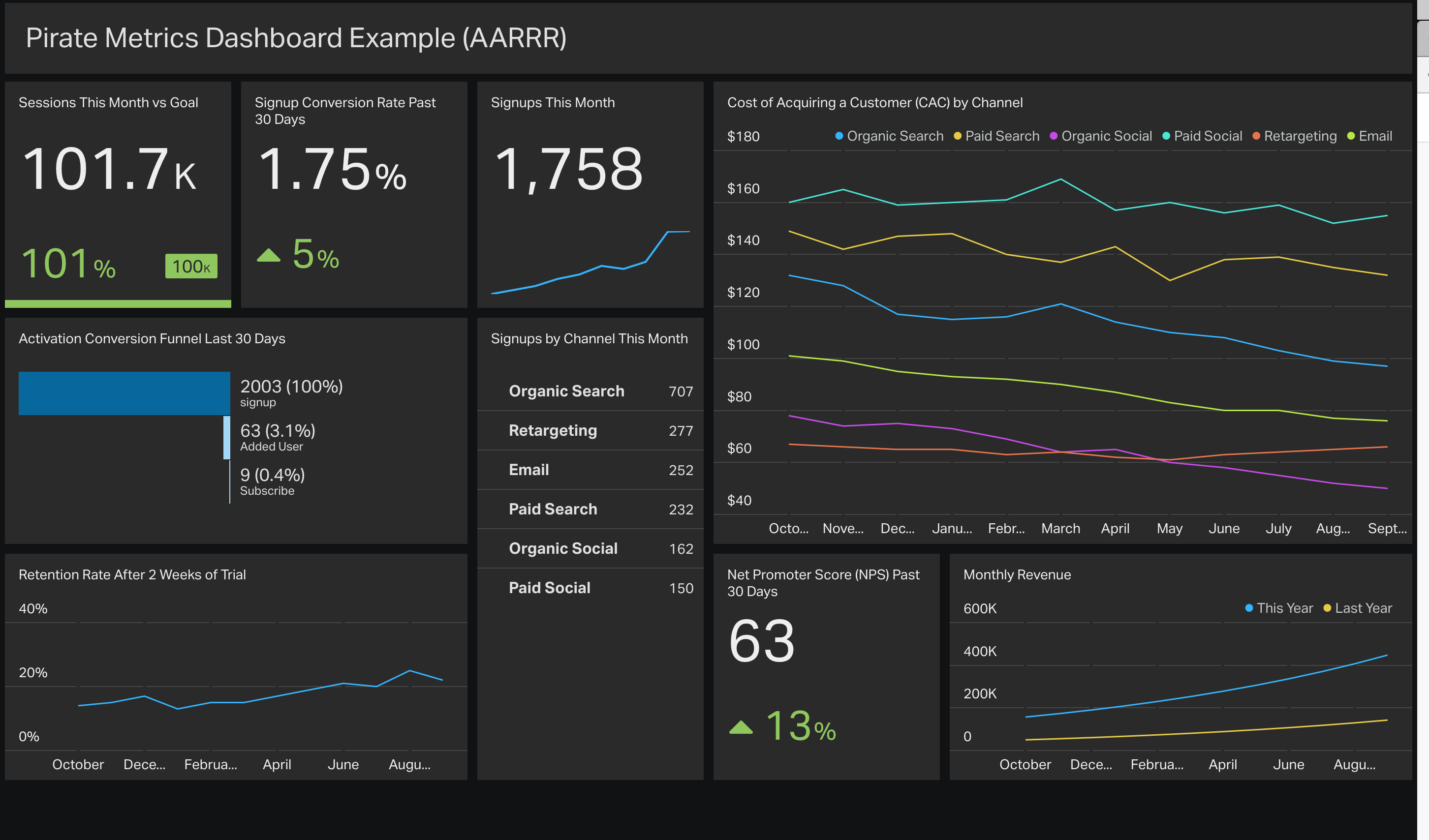 The Pirate Metrics (AAARR) Dashboard Example from Geckoboard | Data ...