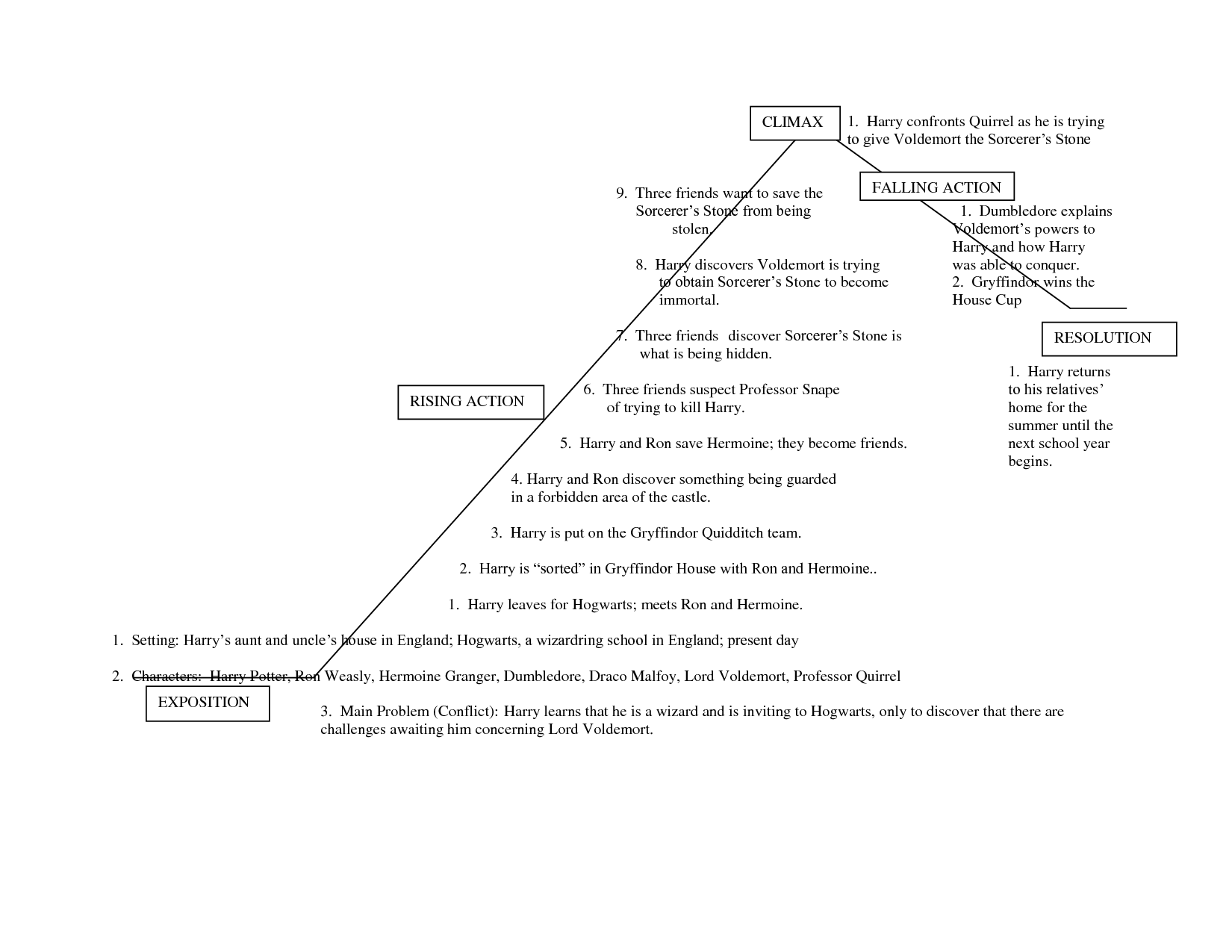 harry potter and the chamber of secrets literature unit plot diagram for harry potter and the sorcerer s stone google search