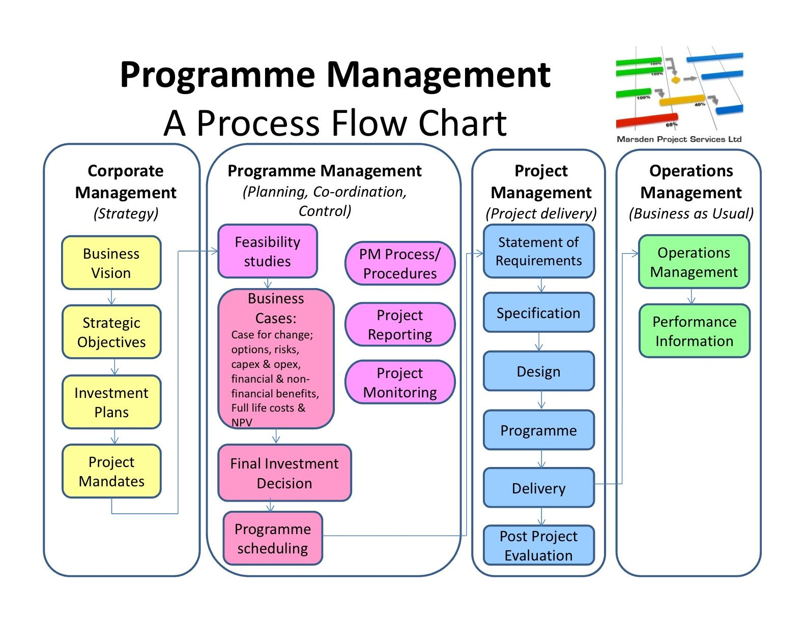 Project Management Process Guidelines Flowchart