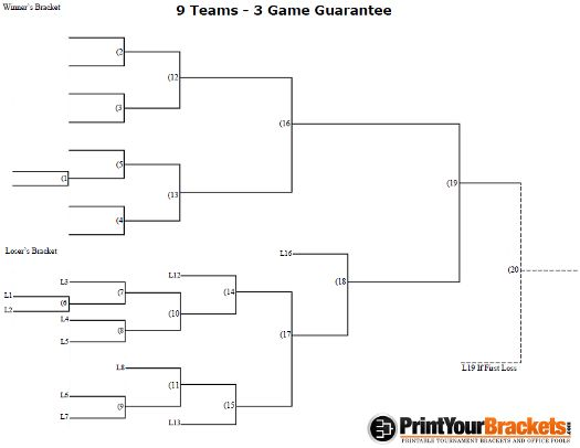 9 team 3 game guarantee tournament bracket printable for Game bracket template
