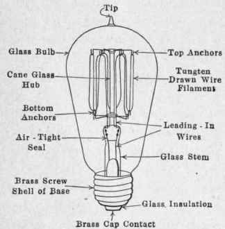 Fig 217 An Edison Mazda Lamp And Its Parts Jpg 324 330 Glass Bulbs Cool Lighting Lamp Parts