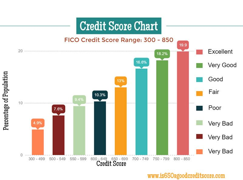 Pin On Credit Research Inspi