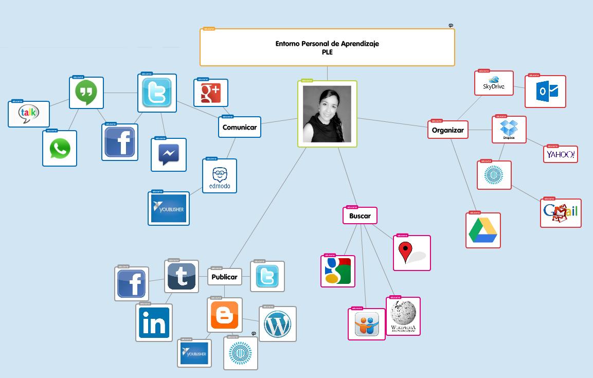 #MiPLE #eduPLEmooc presento las aplicaciones que utilizo en clase, usando las TIC's en el aula