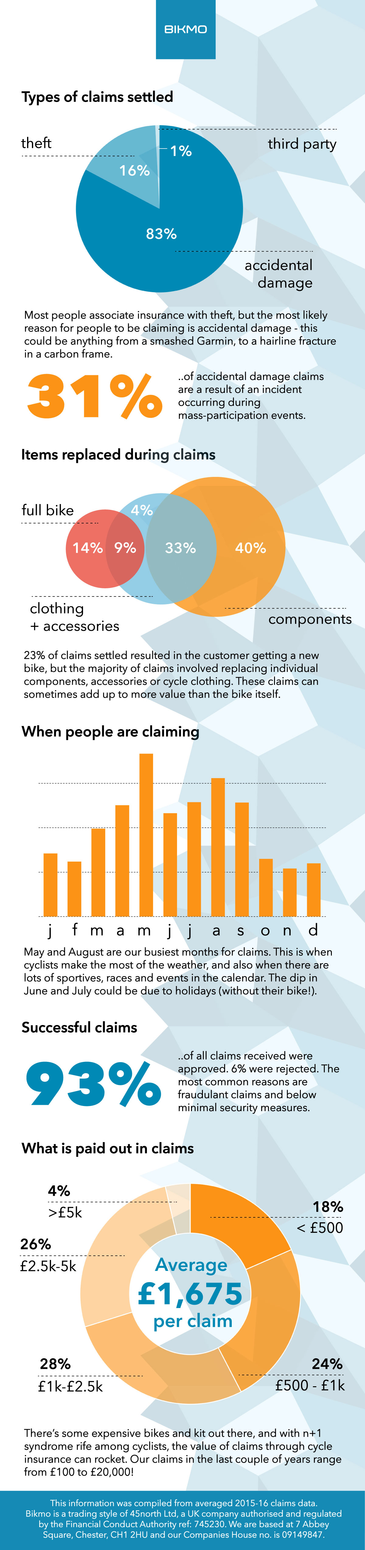 93 Per Cent Of Cycle Insurance Claims Are Accepted Says Bikmo Bicycle Business Bikebiz Insurance Claim Cycle Sayings