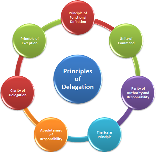 Principles Of Delegation Of Authority Delegation Principles Author