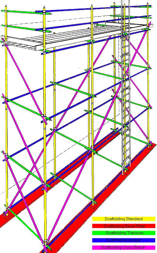 Scaffolding Diagram Scaffolding Scaffolding Safety Scaffolding Design