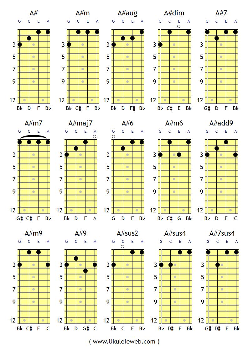 Ais / A# Ukulele-Chords   G C E A Tuning