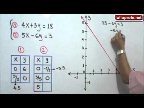 Solución de un Sistema de Ecuaciones Lineales de 2x2 por el Método Gráfico: Julio Rios soluciona un Sistema de Ecuaciones Lineales de 2x2 por el Método Gráfico.