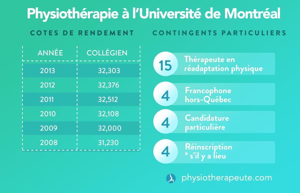 Admission en physiothérapie à l'Université de Montréal