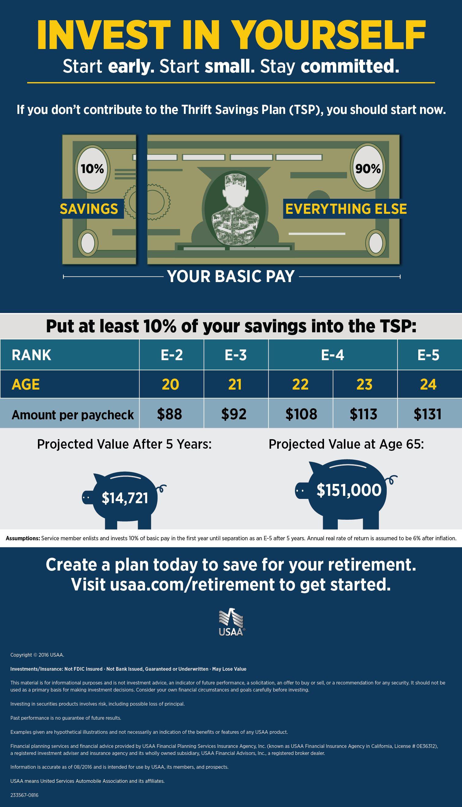 Easy Investing Thrift Savings Plan Infographic Usaa Savings