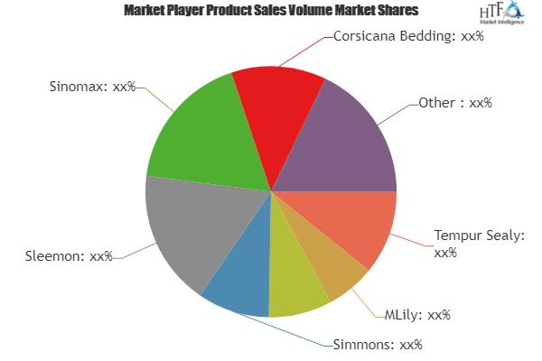 Memory Gel Foam Mattress Market Major Technology Giants In Buzz
