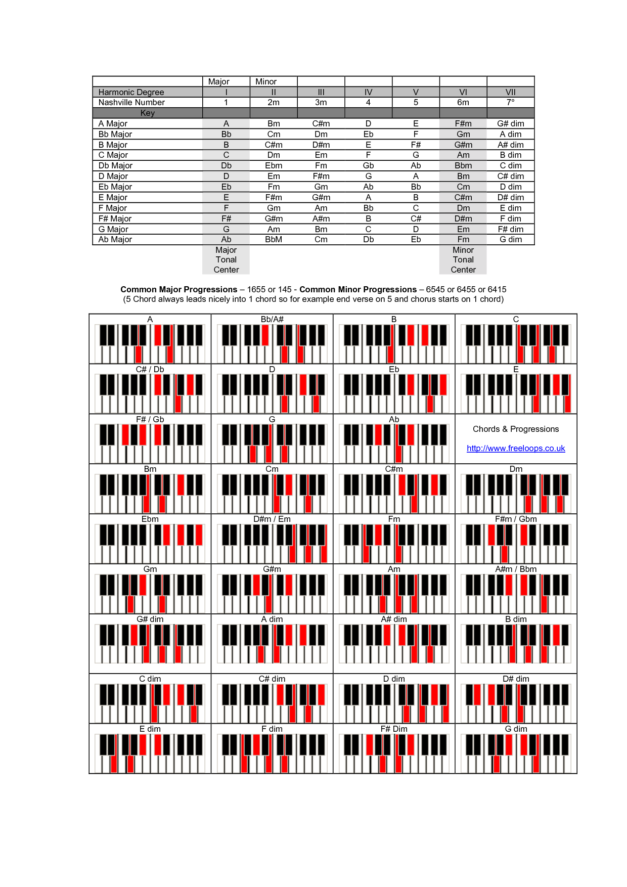 A Suspended Piano Chord Progression Chart