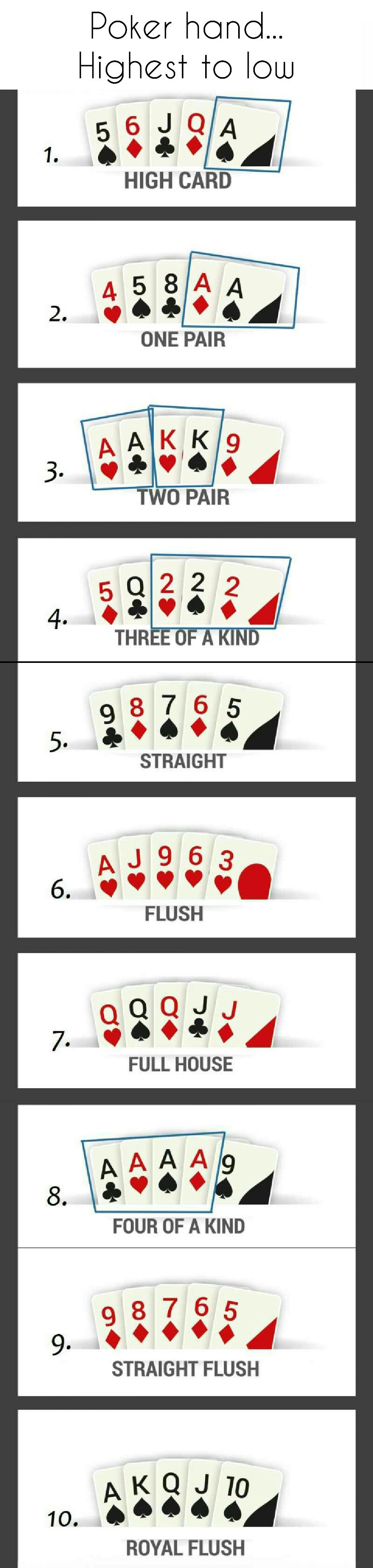 Poker Hands Highest To Lowest