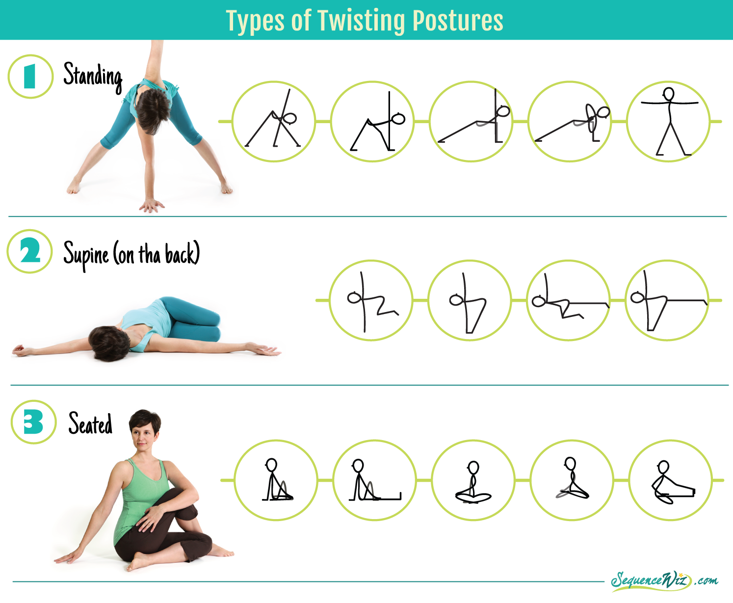 Why Do We Twist Yoga Anatomy Relaxing Yoga Poses Yoga Sequences