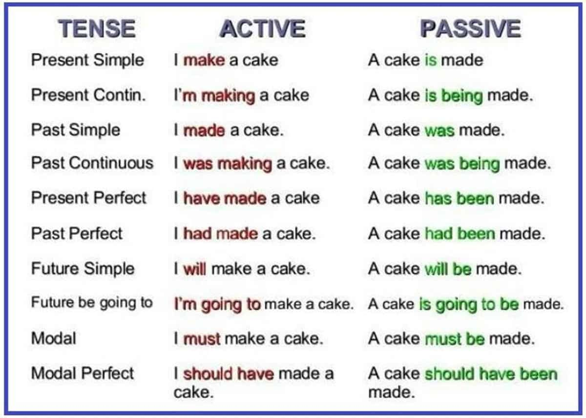 The Passive Voice Important Rules And Examples